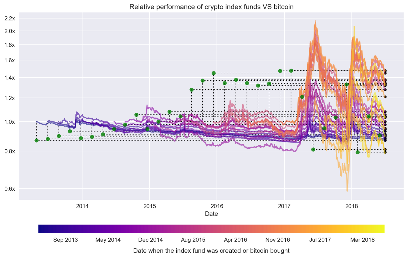 What You Didn't Know About Crypto Index Funds — Part 1