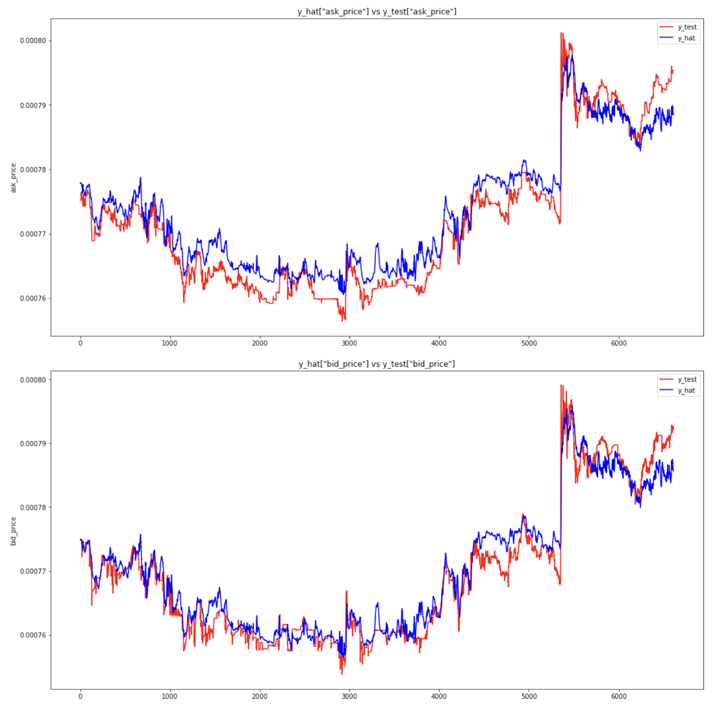 Forecasting Bitcoin closing price series using linear regression and neural networks models