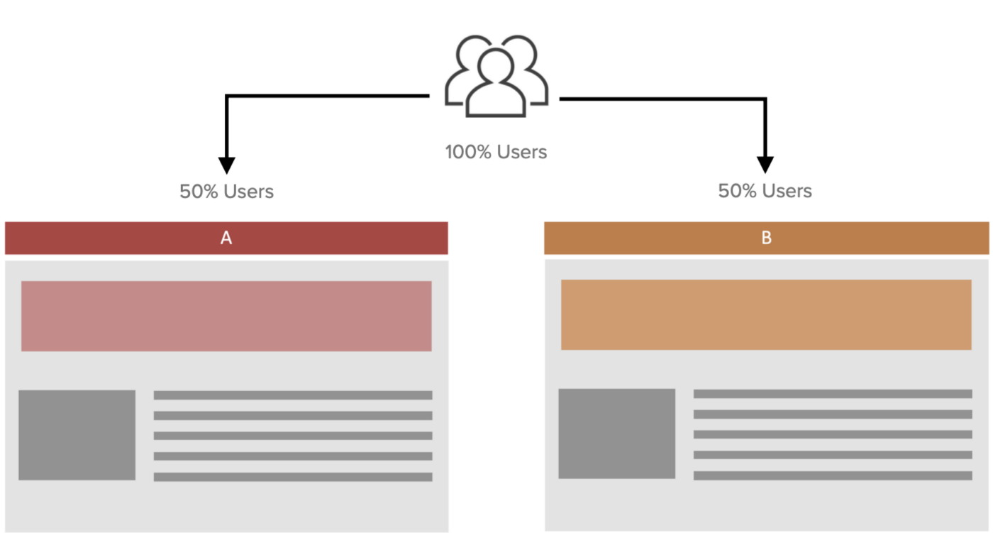 A simple illustration of an A/B test with two variations where 50% of the users see the A variation and the other half the B variation