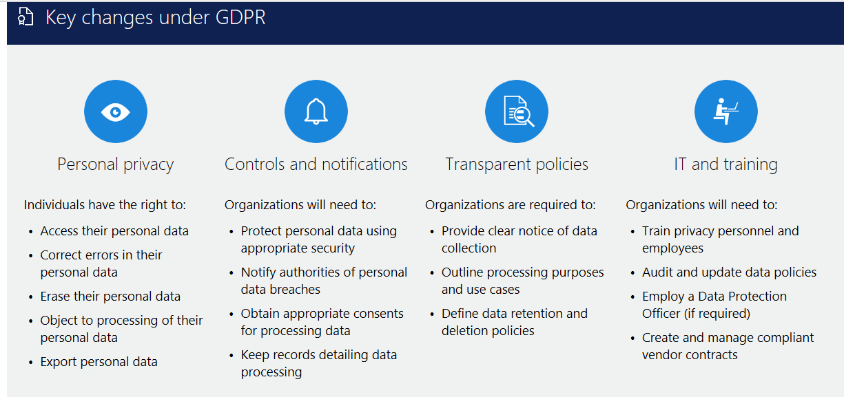 Gdpr Privacy Policy Products Reviews Steven Rich Mba Medium