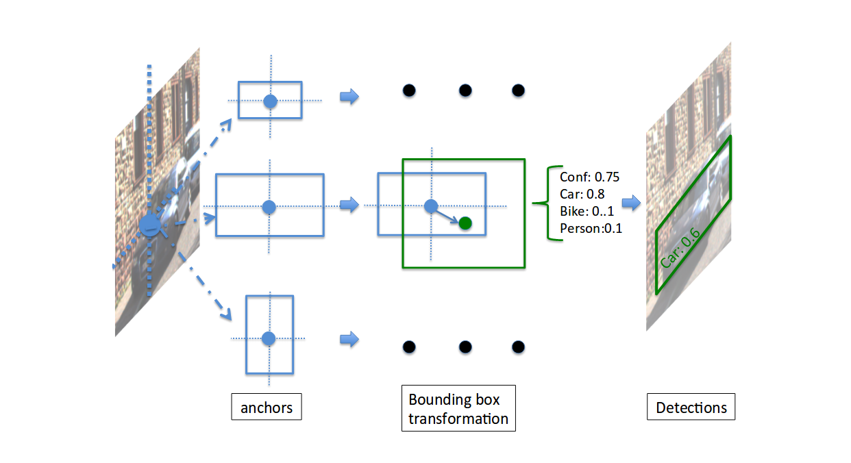 Fast object detection with SqueezeDet on Keras - omni:us - Medium