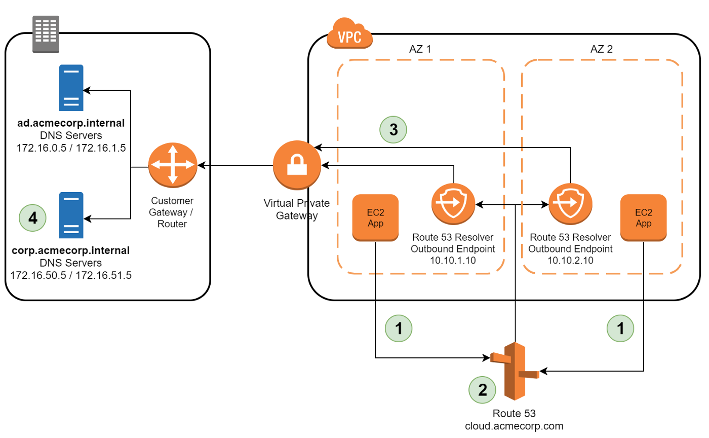 An Update to Hybrid DNS for the Enterprise on AWS — Introducing
