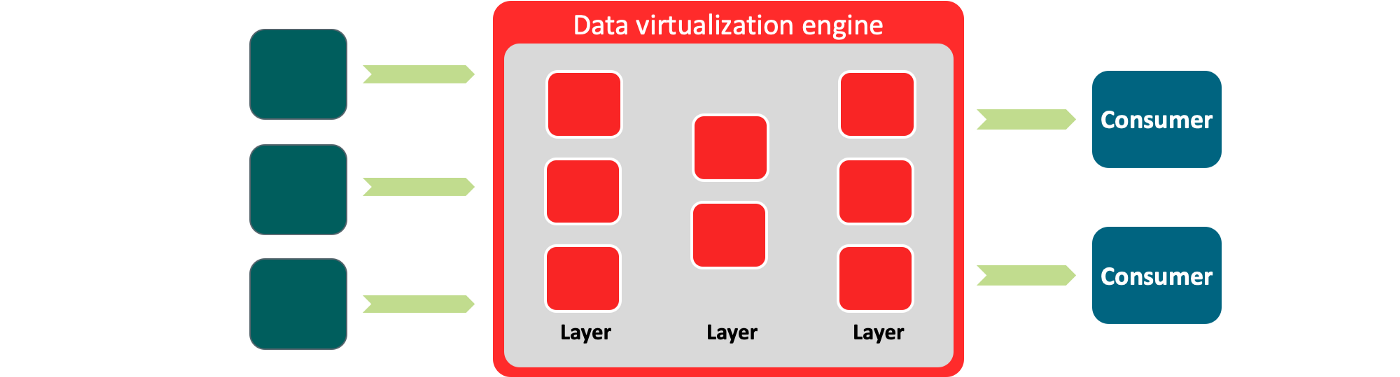 With data virtualization data is integrated from disparate sources without physically performing ETL and moving the data.