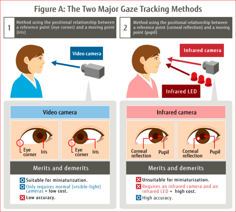 Developing of eye tracking application for Smartphone