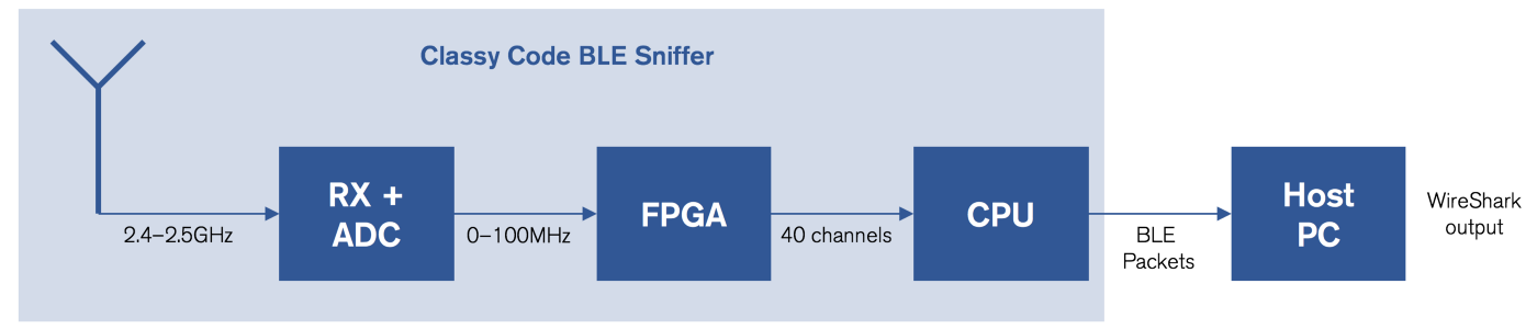 On Developing a Wideband BLE Sniffer — Part 1 - Classy Code Blog