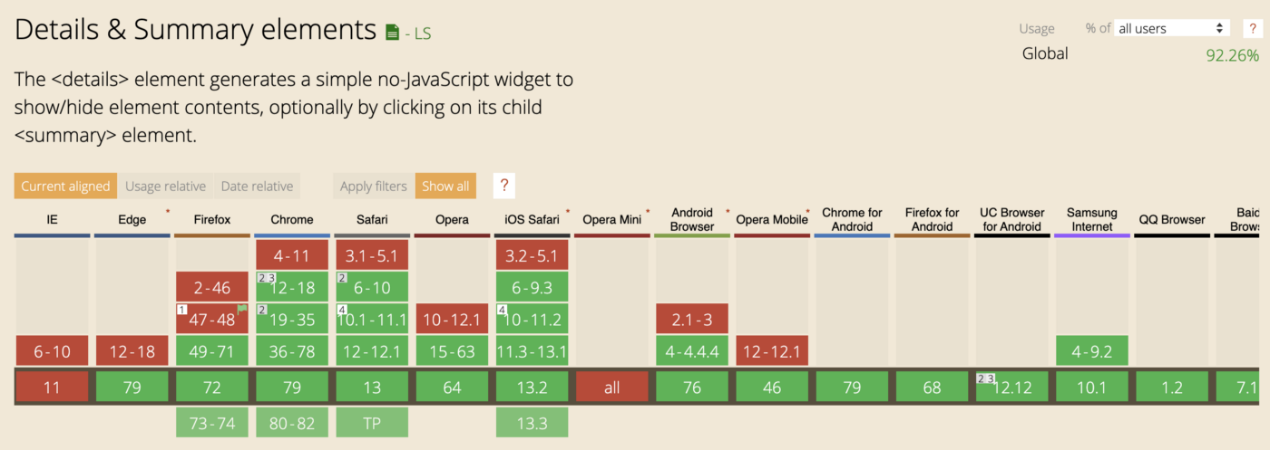 Table from caniuse.com showing browser support for HTML accordion using detail/summary elements