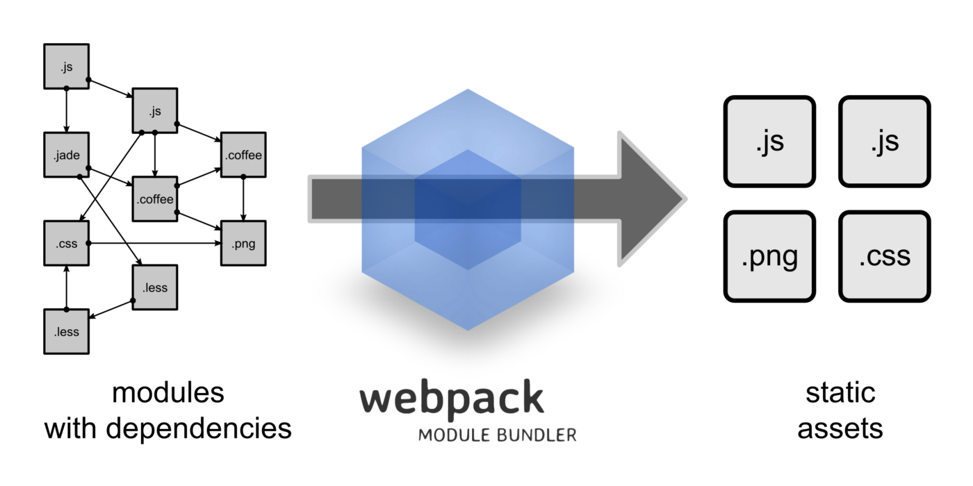 Simple webpack 9 tutorial. A few months ago, I started to play ...