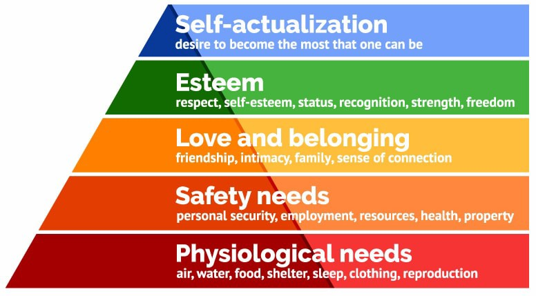 The classic Maslow's hierarchy of needs