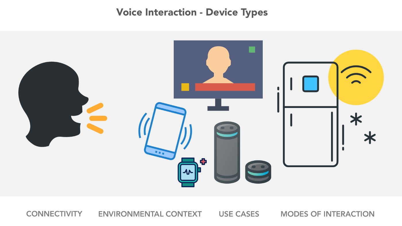 Voice User Interfaces (VUI) — The Ultimate Designer's Guide