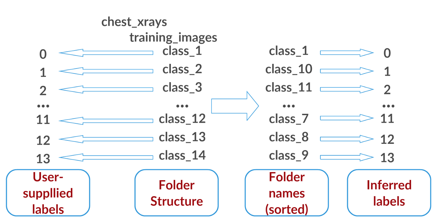 Keras] A thing you should know about Keras if you plan to train a