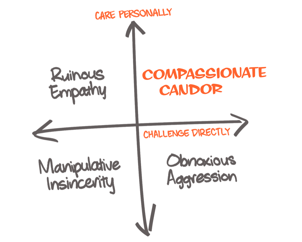 Care Personally + Challenge Directly = Compassionate Candor