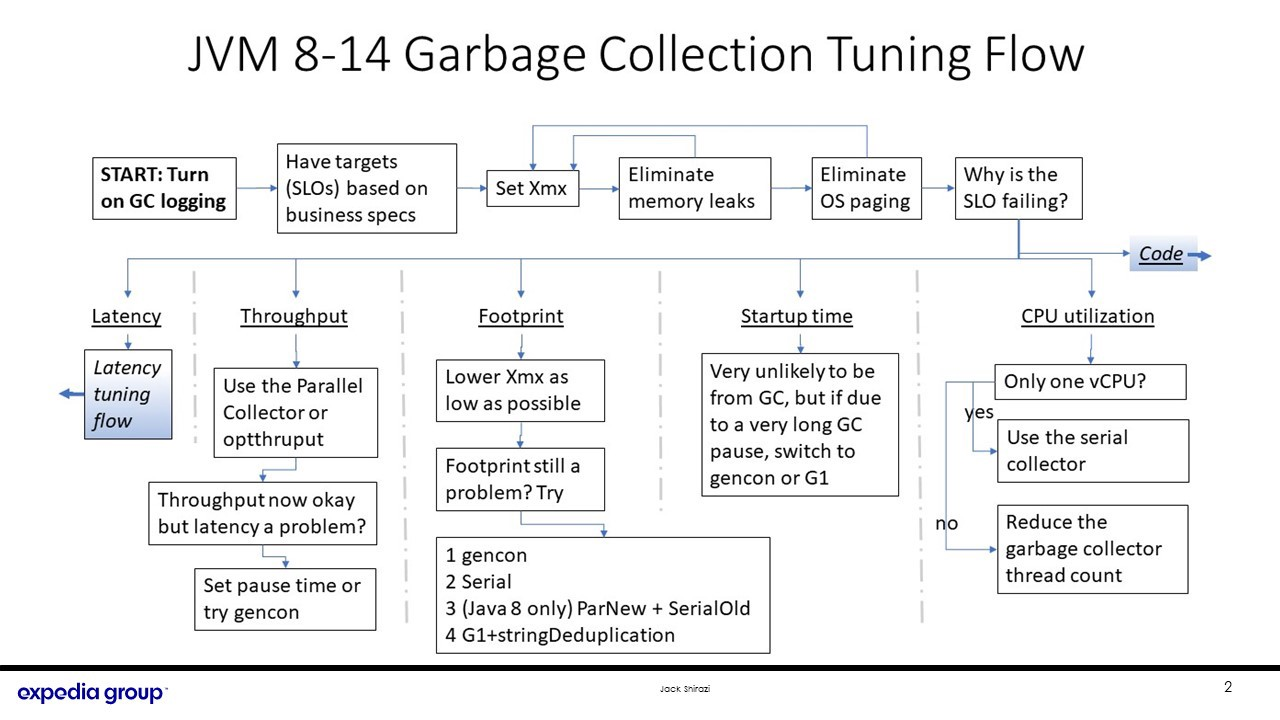 Shows tuning flow chart for GC tuning