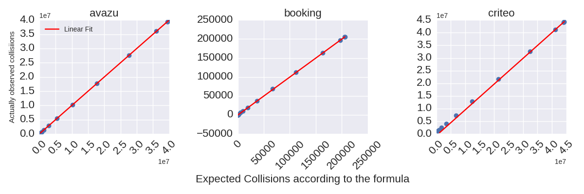 Don't be tricked by the Hashing Trick - Booking com Data Science