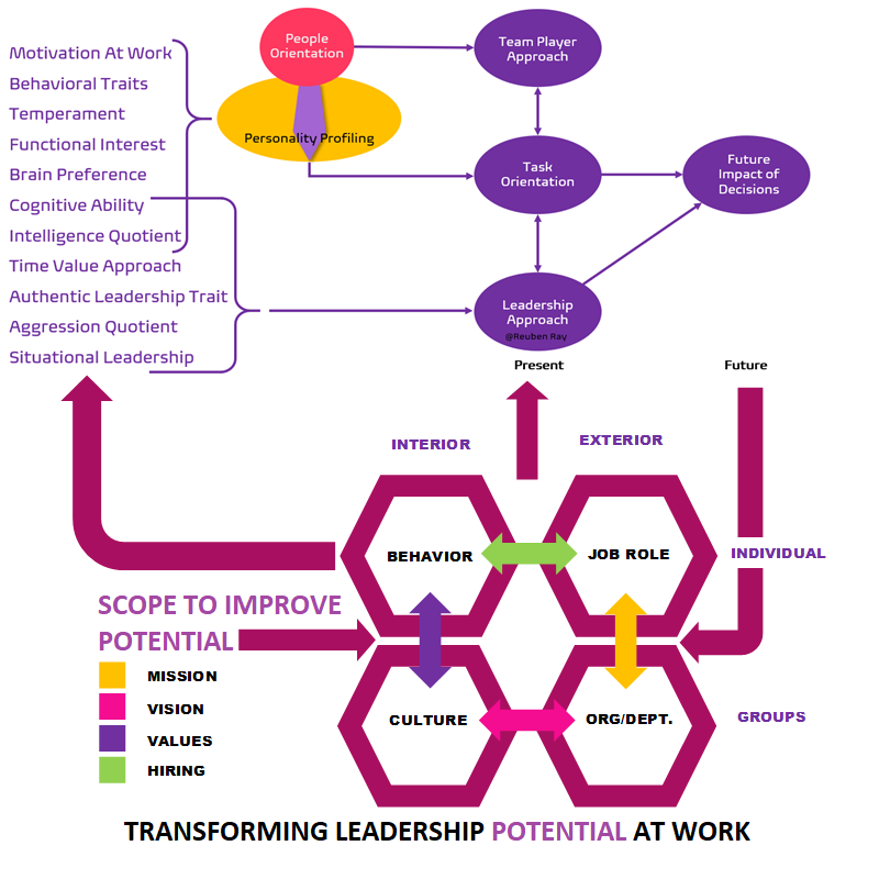 Transforming Leadership Potential by Reuben Ray