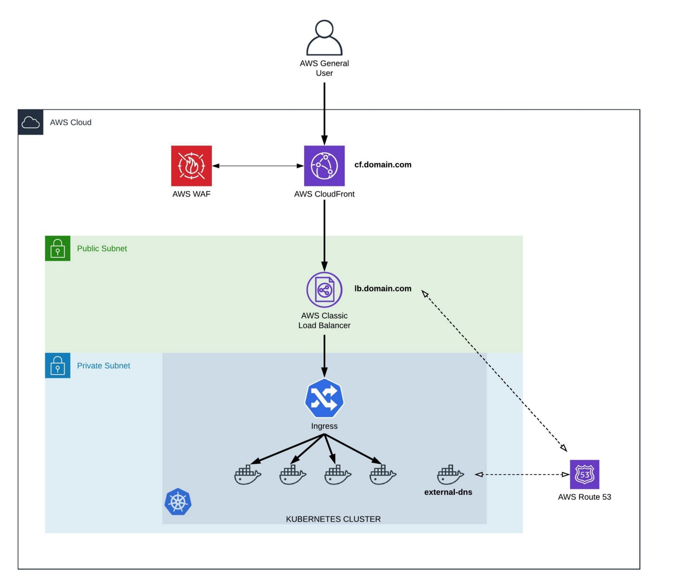 Architecture: Exposing Applications at Kubernetes & AWS