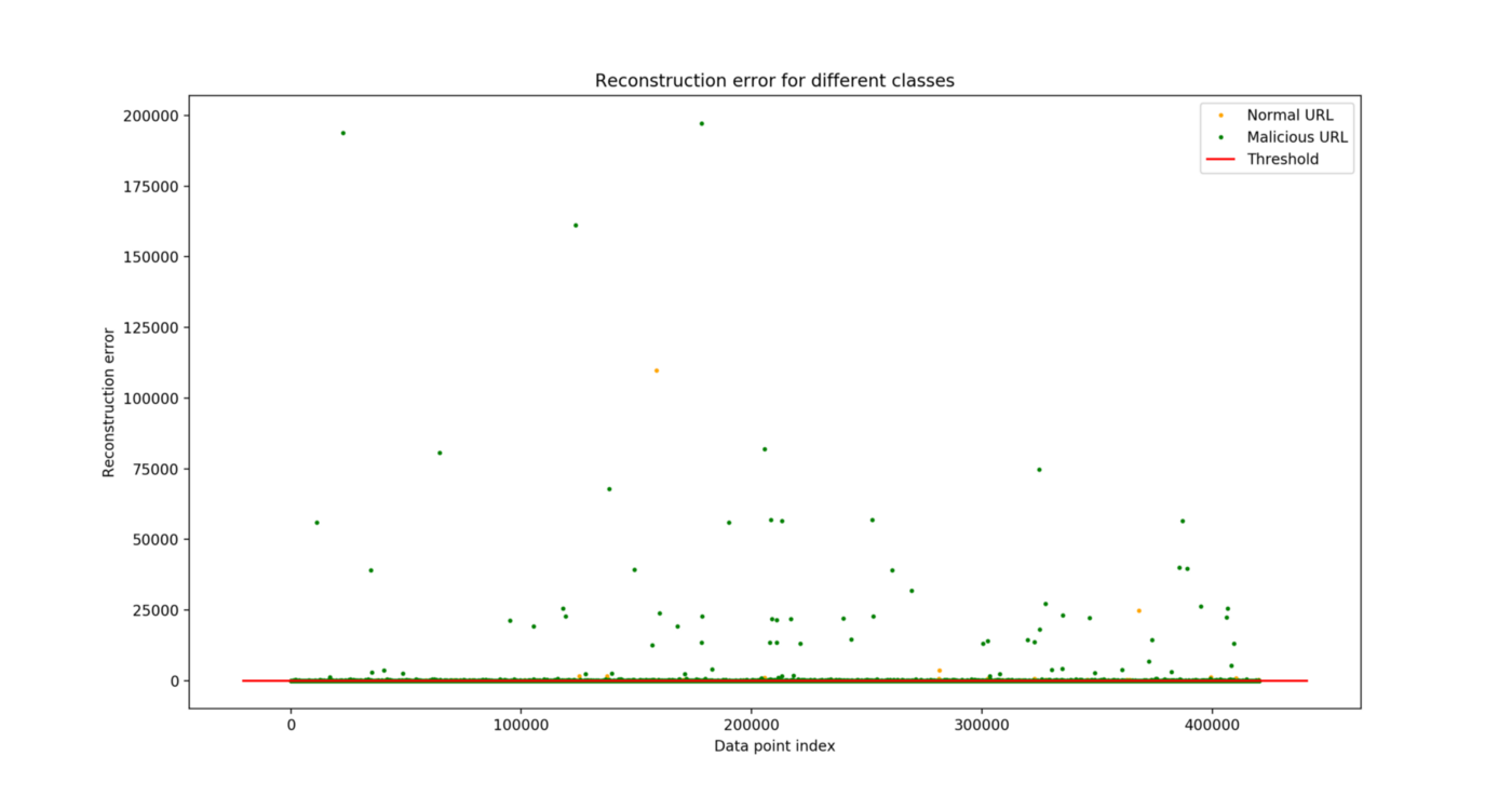 Anomaly detection with autoencoder neural network applied on