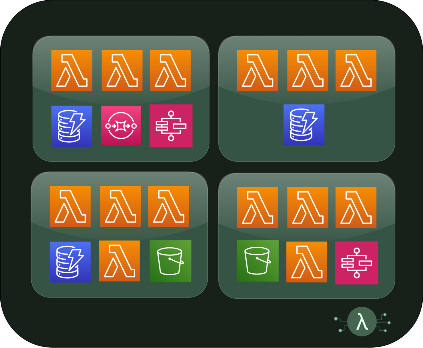 Abstract architecture diagram showing grouped AWS Services in boxes like AWS Lambda, DynamoDB, S3, EventBridge and Step Funcs