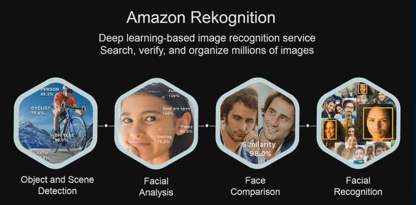 Amazon Recognition is Amazon's fully managed SaaS computer vision service that enables developers to analyze images and videos for a variety of use cases including identity verification, Find our more by viewing the video below.