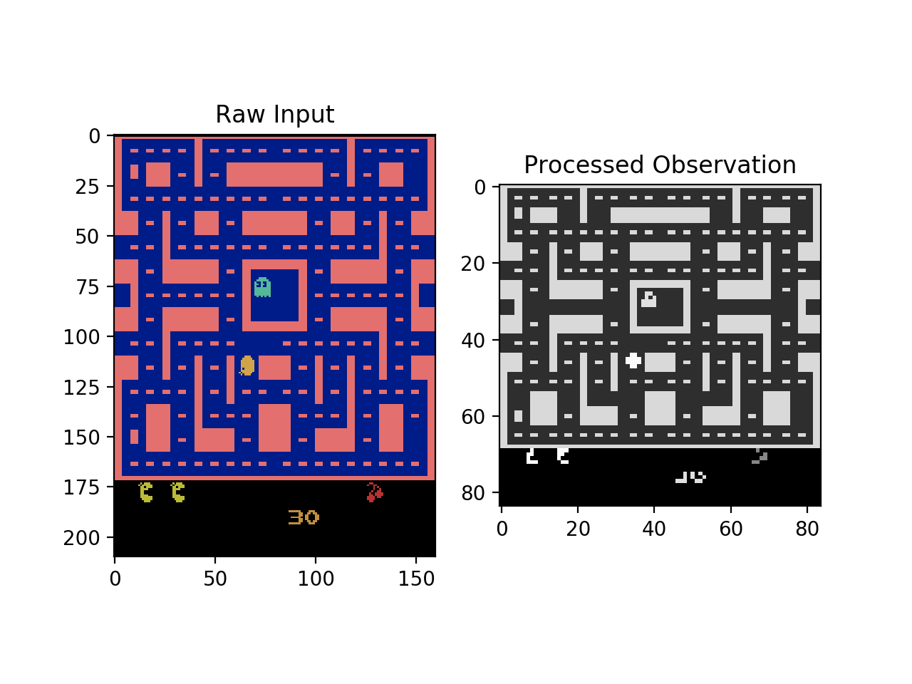 Advanced DQNs: Playing Pac-man with Deep Reinforcement Learning