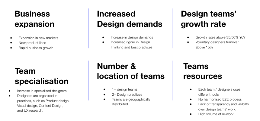 The 6 signs your team and your organisation need DesignOps