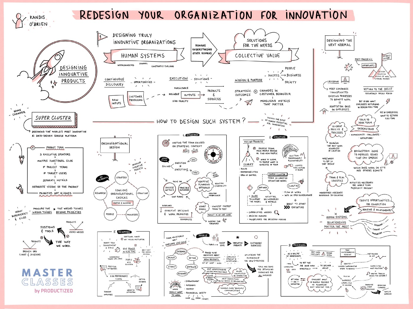"""Kandis O'Brien Sketch """"Redesign your organization for innovation"""""""