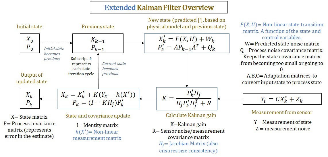 Kalman Filter: Predict, Measure, Update, Repeat  - Joshua Owoyemi