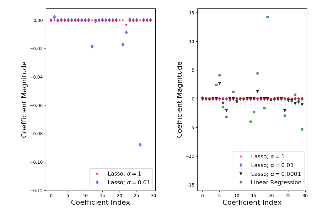 Ridge and Lasso Regression: A Complete Guide with Python Scikit-Learn