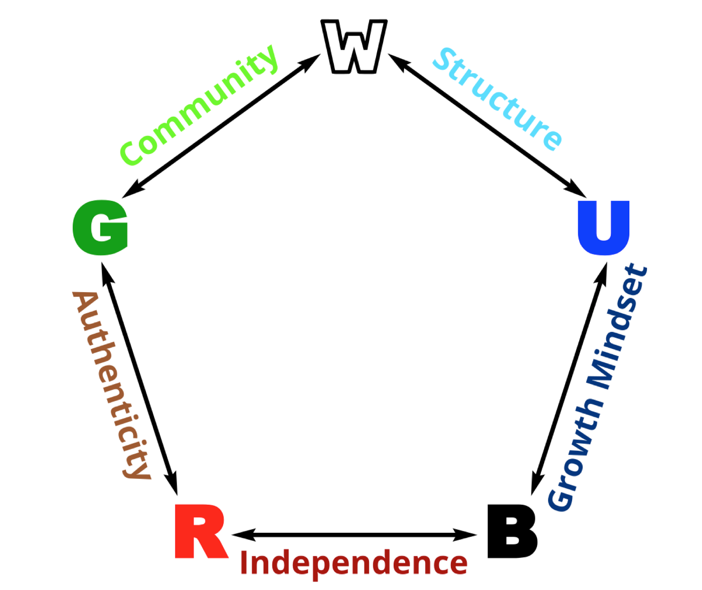 20da1b3b535 White and blue are the enemies of red, which they see as unfettered and  chaotic. White and blue both agree that structure is important — white  because it ...
