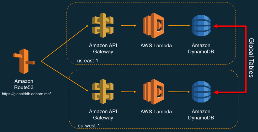 Build a serverless multi-region, active-active backend solution in