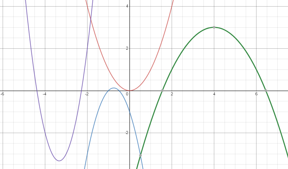 Four quadratic functions on a coordinate plane.