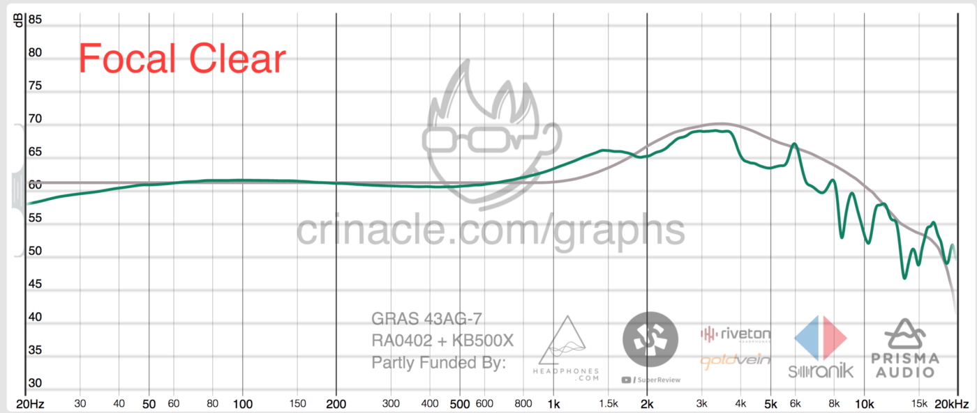 Focal Clear Frequency Response via Crinacle
