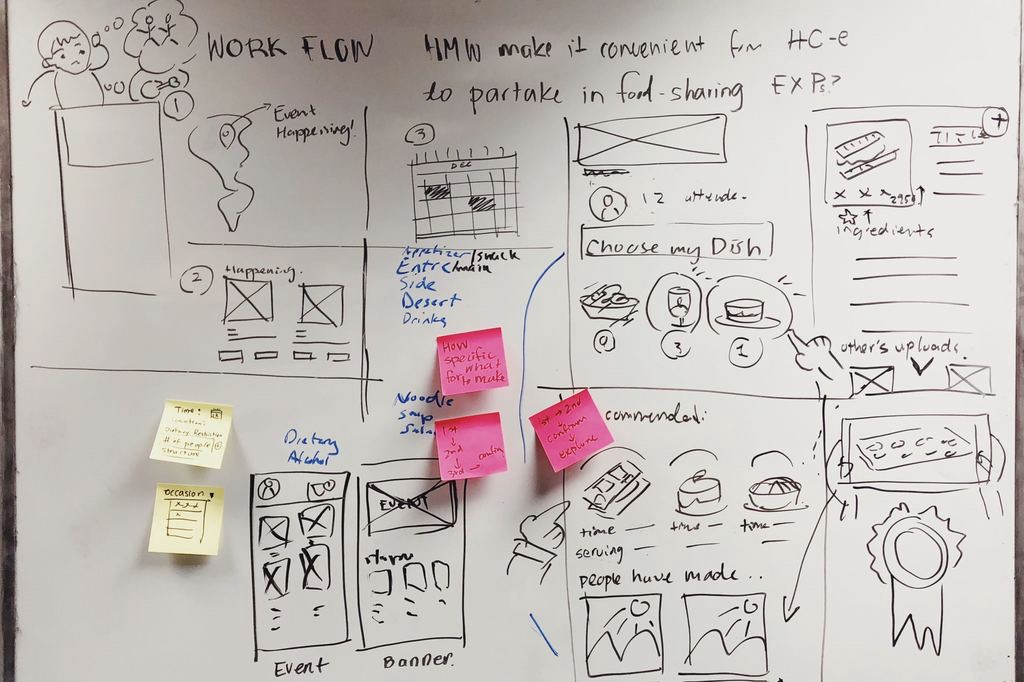 A whiteboard has interface wireframes and post-it notes
