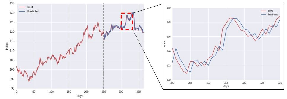 How (not) to use Machine Learning for time series forecasting