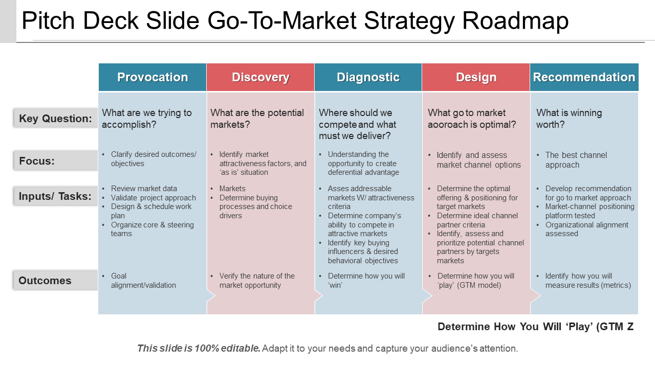 Go to Market Strategy Roadmap PPT Template