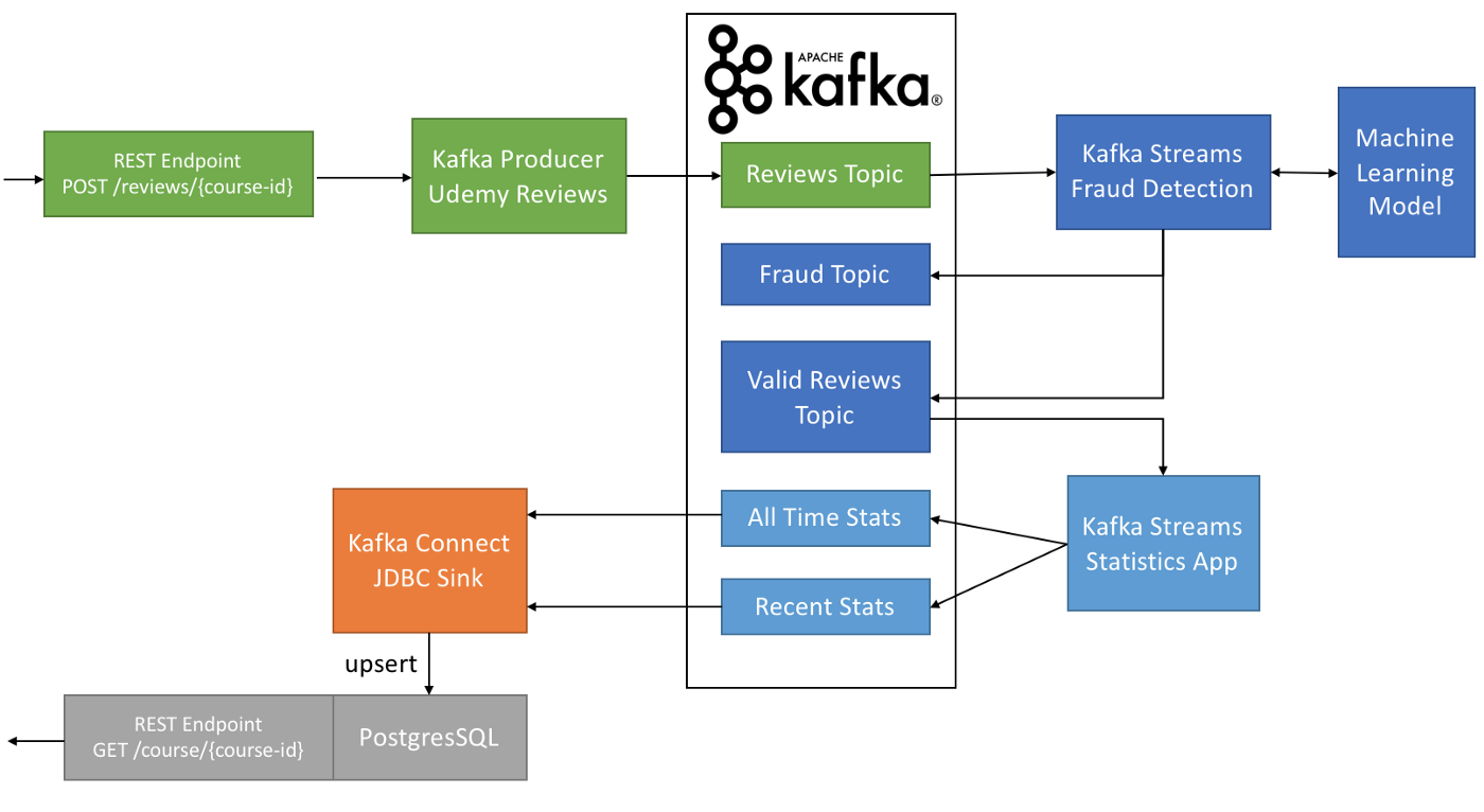 How to use Apache Kafka to transform a batch pipeline into a real