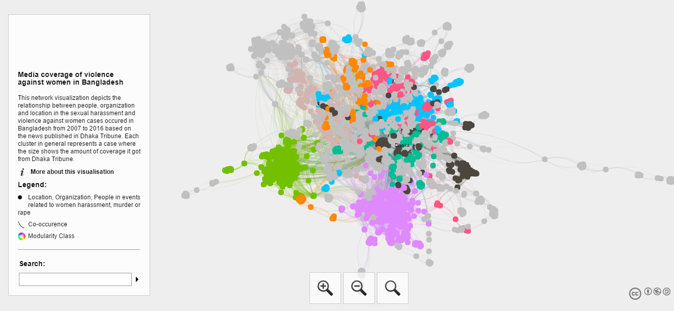 Network Visualization of Media coverage of violence against women in