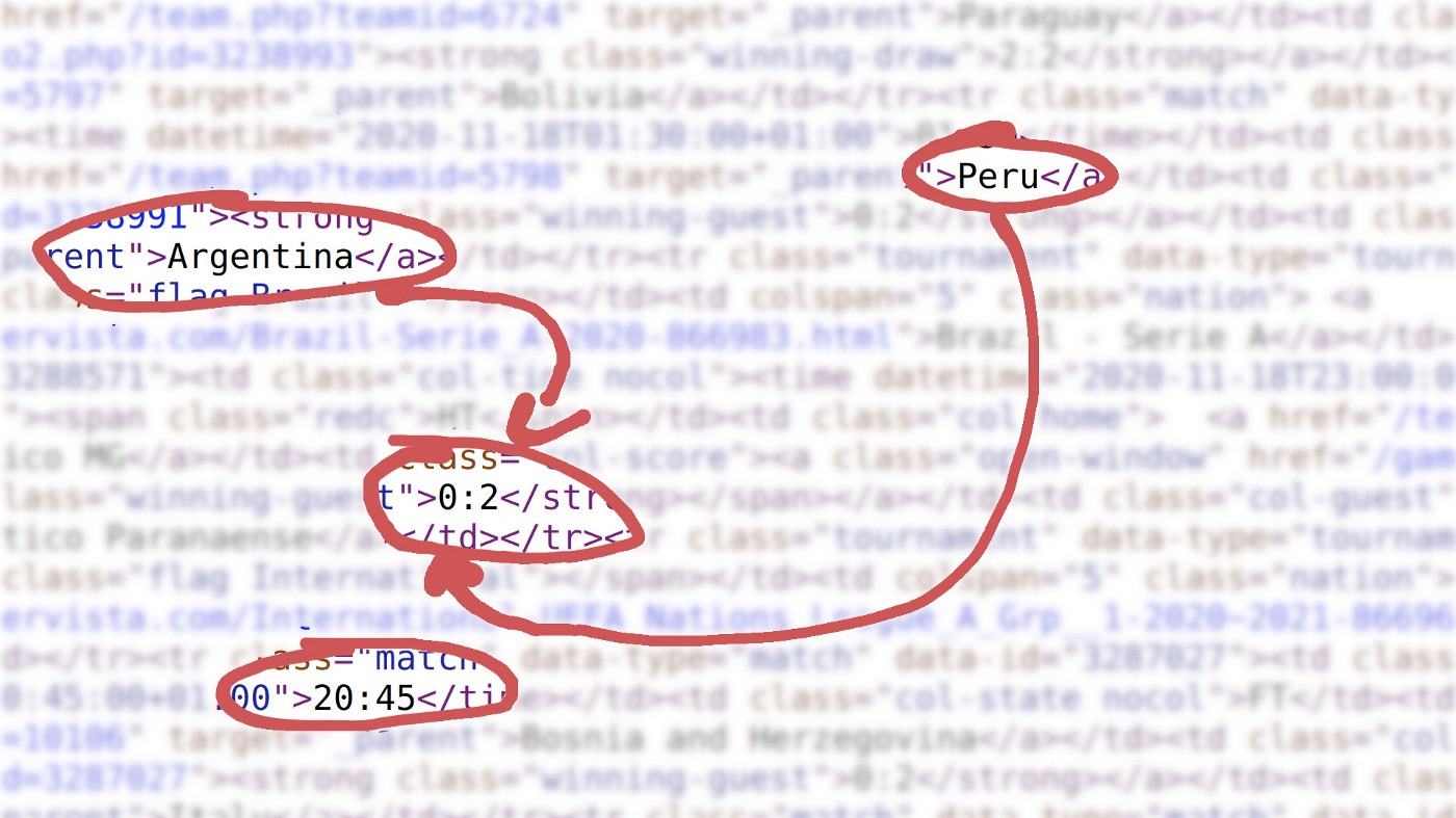 A blurred image of HTML code with certain parts in focus: Peru, Argentina, 0.2, and 20:45.