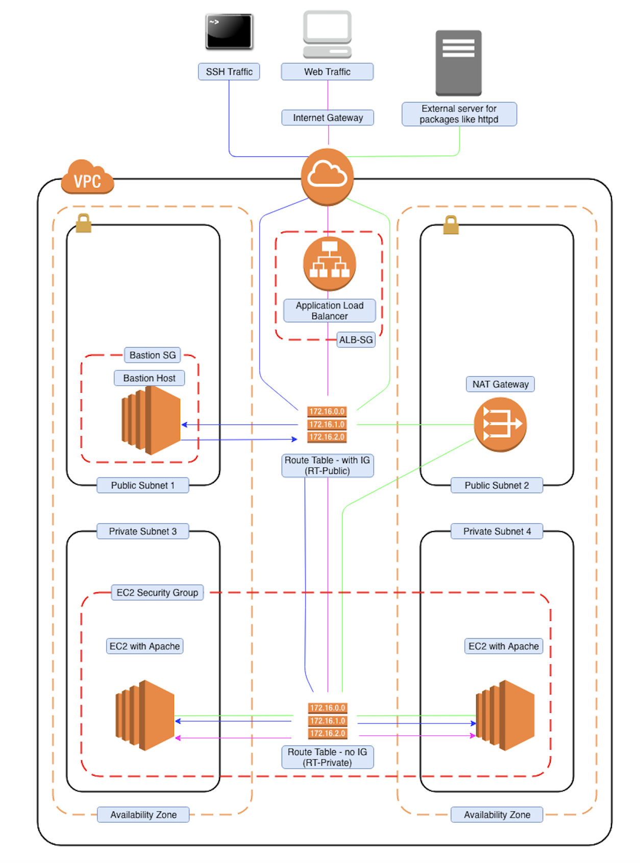 High Available VPC architecture in CloudFormation - ITNEXT