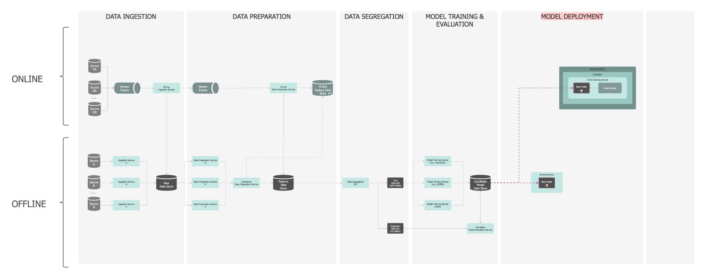 Architecting a Machine Learning Pipeline - Towards Data Science