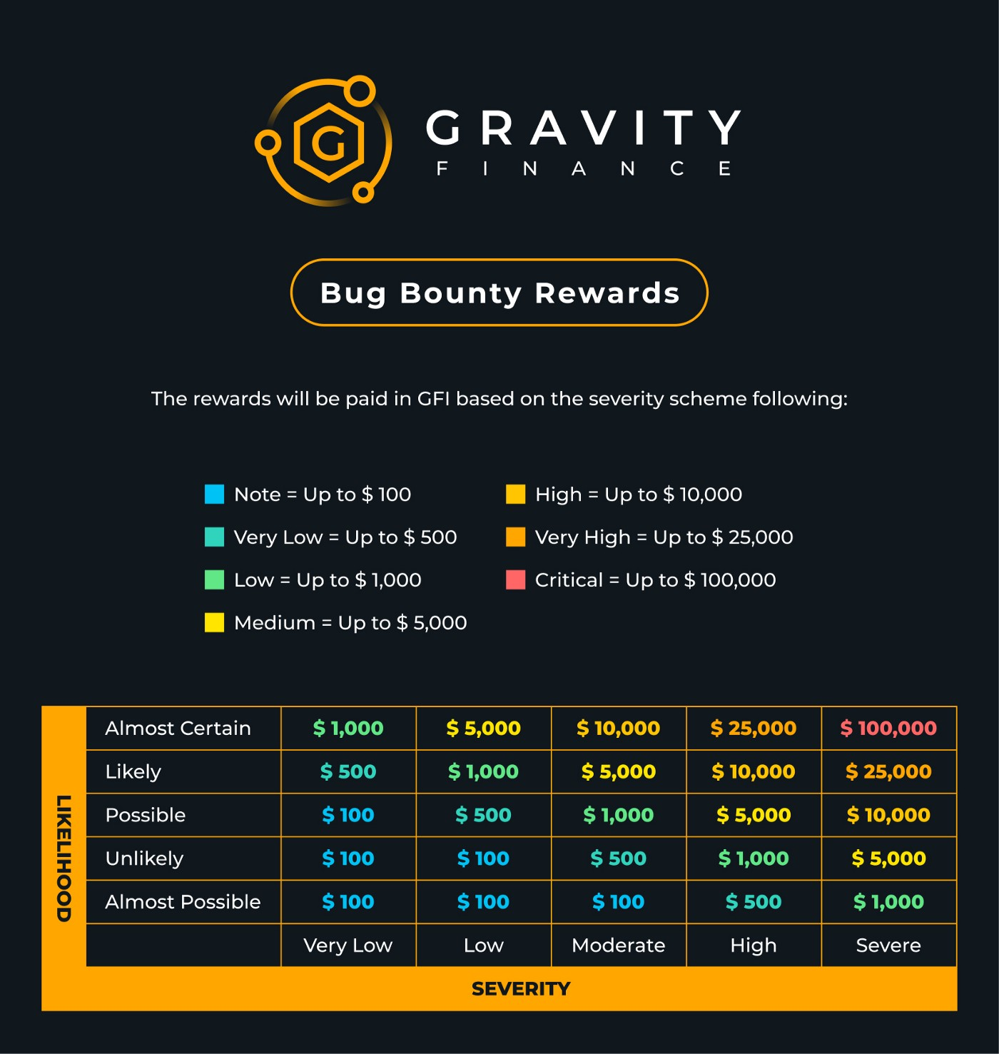 Bug Bounty Rewards ranging from $10 to $100,000 based on severity. Bounties paid in GFI tokens.