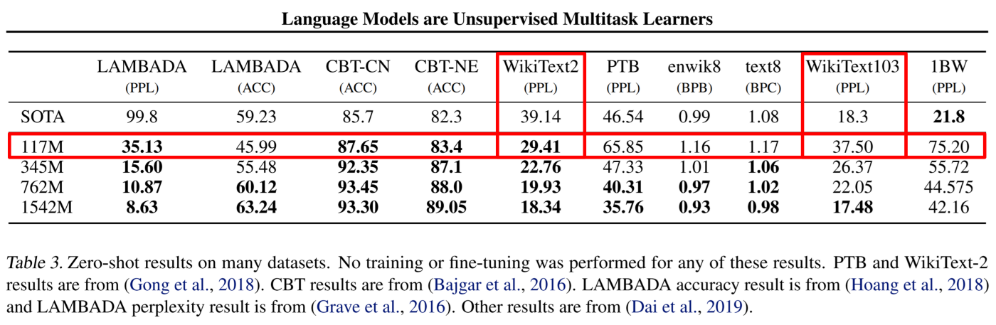 Perplexity table from the original GPT-2 paper (Language Models are Unsupervised Multitask Learners)