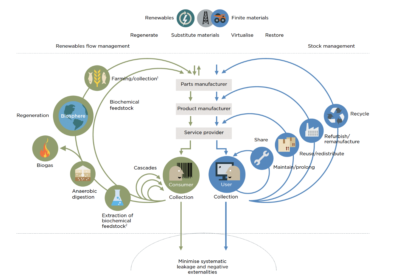 A diagram explaining the product lifecycle in a circular economy.