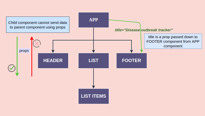 A component tree to explain the unidirectional data flow of props in React