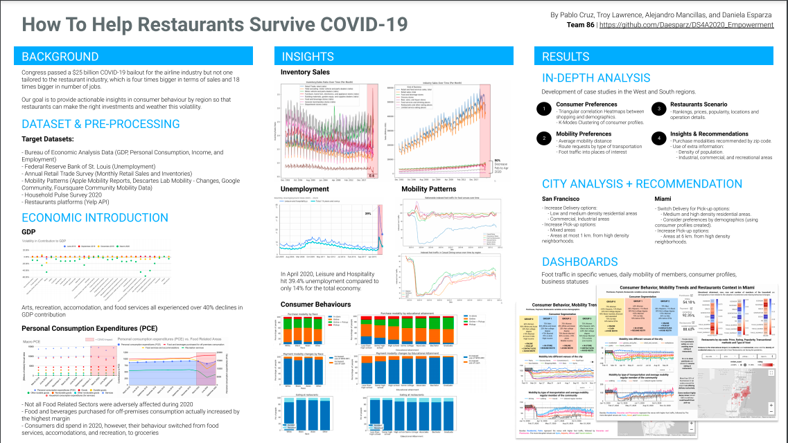 Data Science For All / Empowerment Capstone Project Spotlight Datafolio: How to Help Restaurants Survive Covid-19