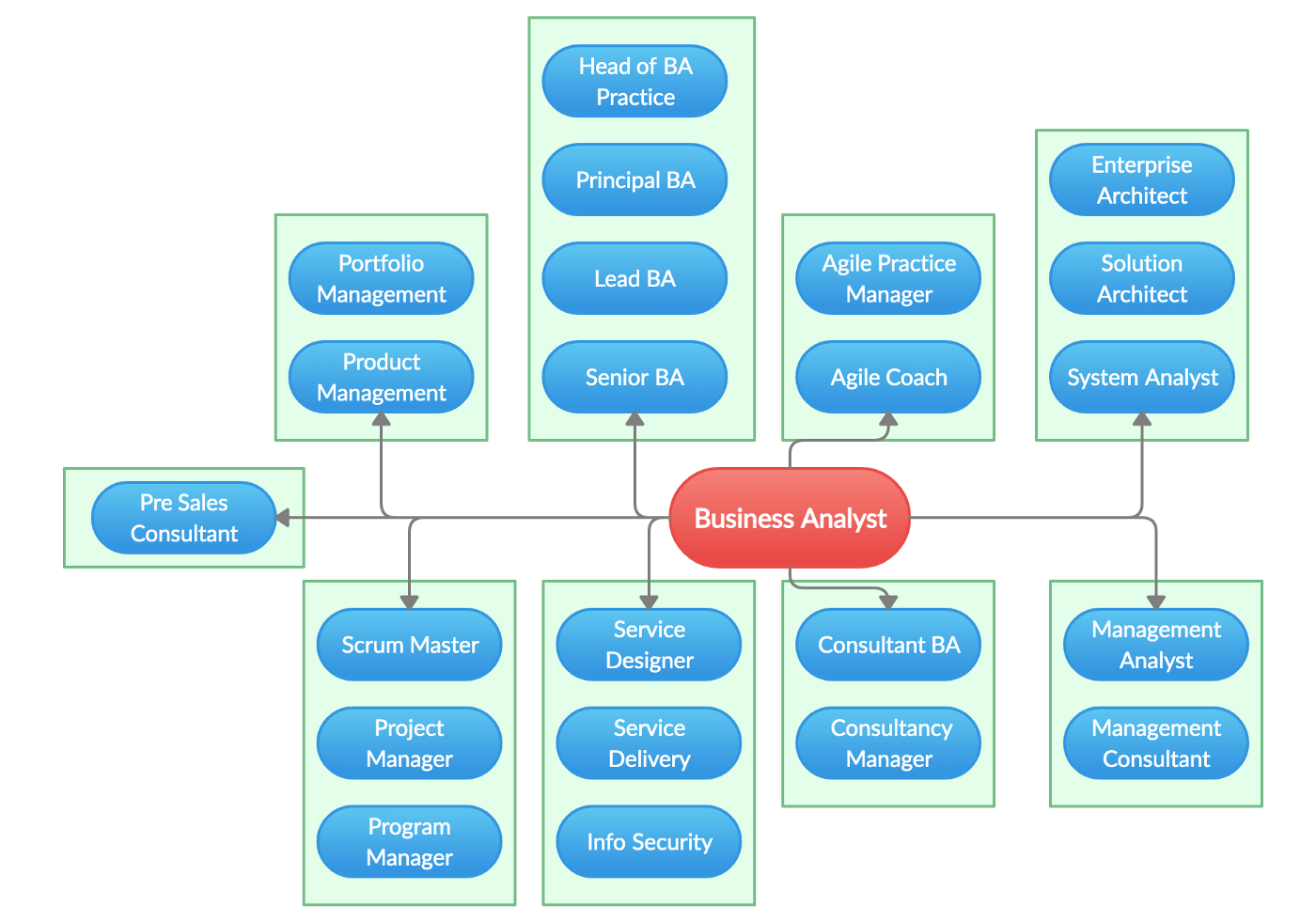 Career paths for Business Analysts