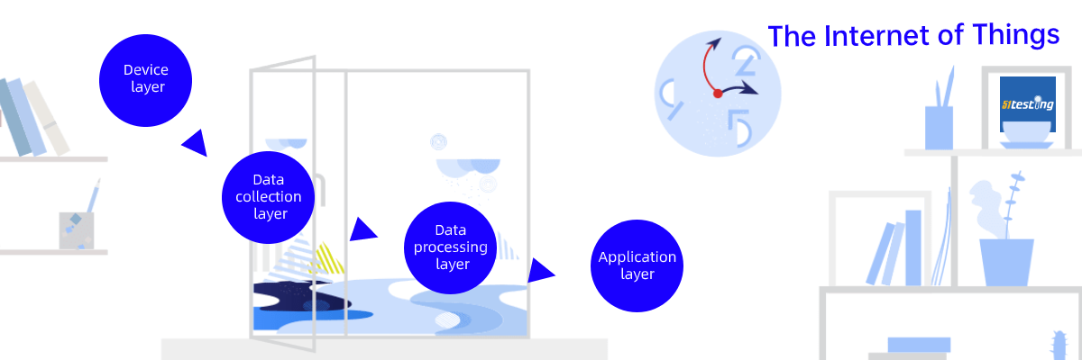 A typical Internet of Things consists of device, data collection, data processing and application layers.-51testing