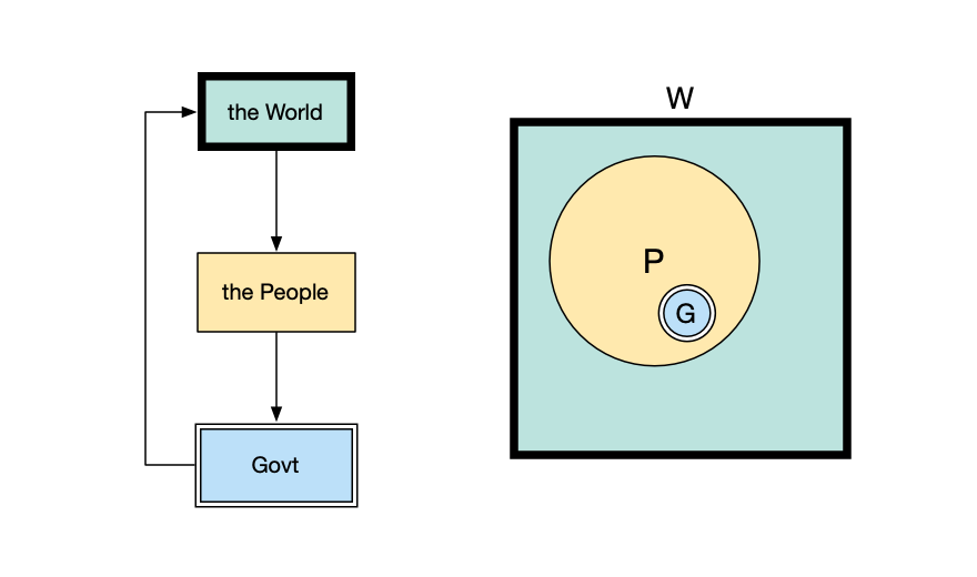 A structure wherein each of the three parties controls the other.