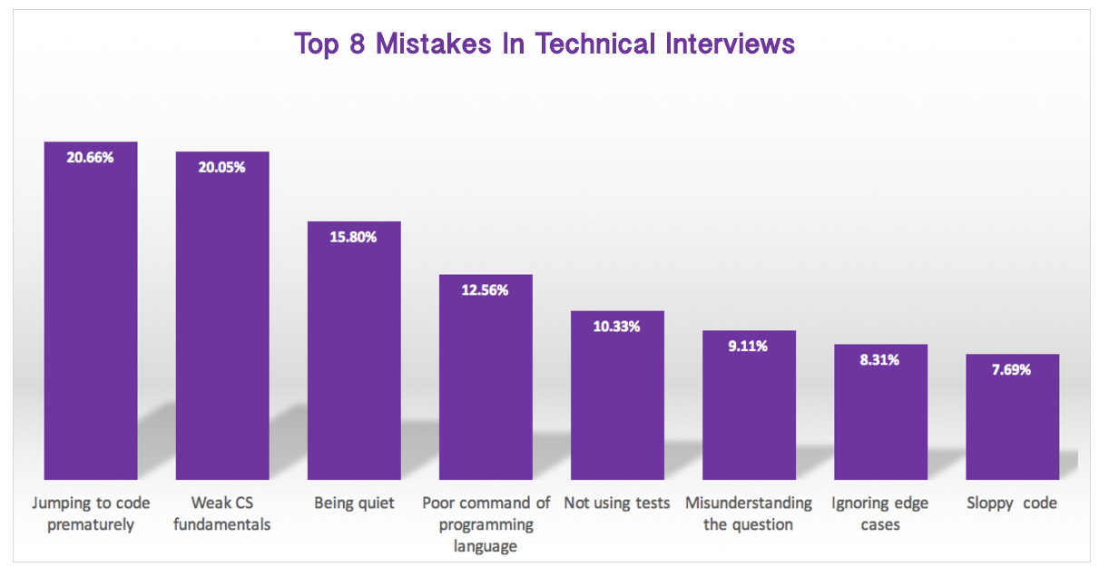 Technical Interviews: the 8 Most Common Mistakes Programmers Make