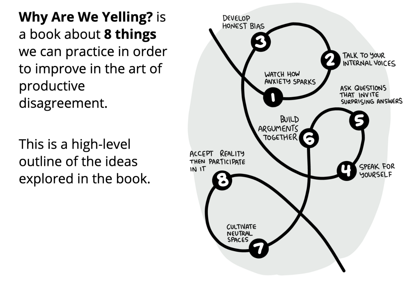 Why Are We Yelling? is a book about 8 things we can practice in order to improve the art of productive disagreement.