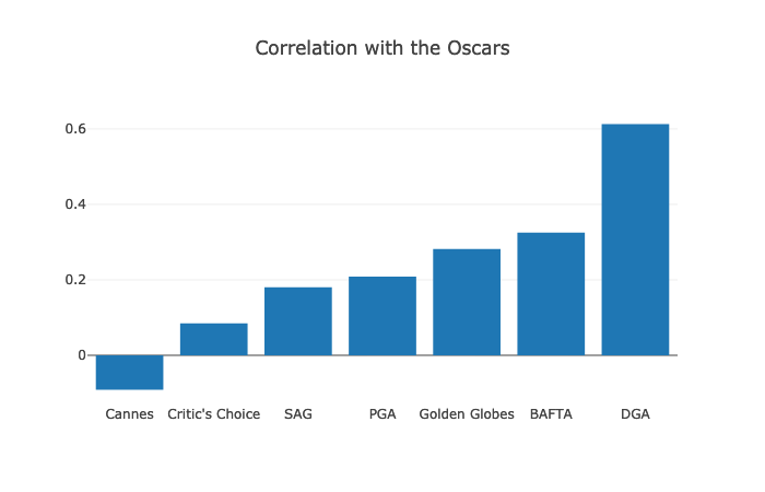 Predict Oscars 2019 with Data Science - Noteworthy - The Journal Blog